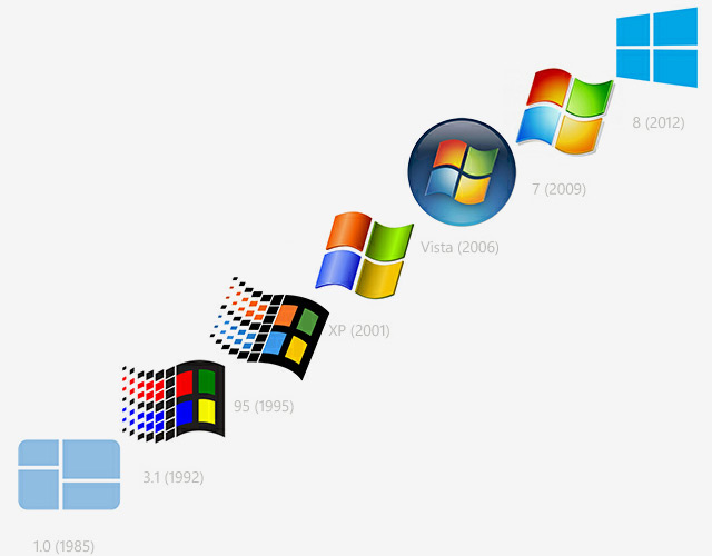 Windows toutes versions